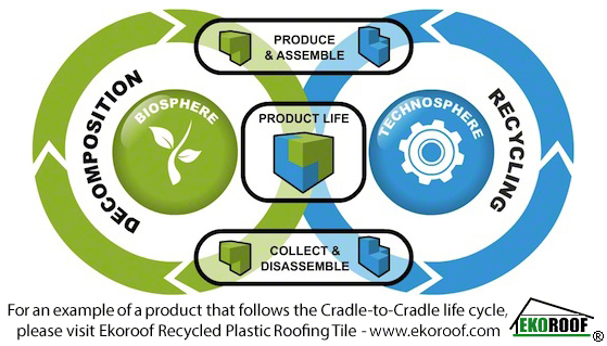 Cradle to Cradle Cycle